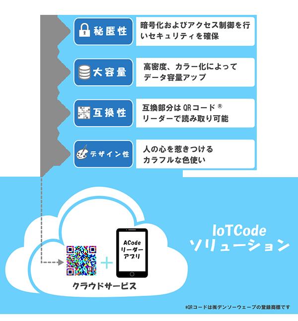 IoTCodeソリューションの機能性